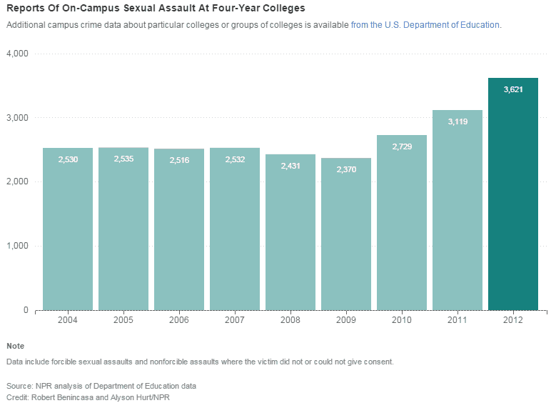 College campus sexual assault statistics pic 9