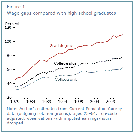 pay_gap_college_degree
