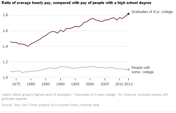 pay_gap_college_no_college