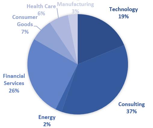 tuck_mba_employment_statistics