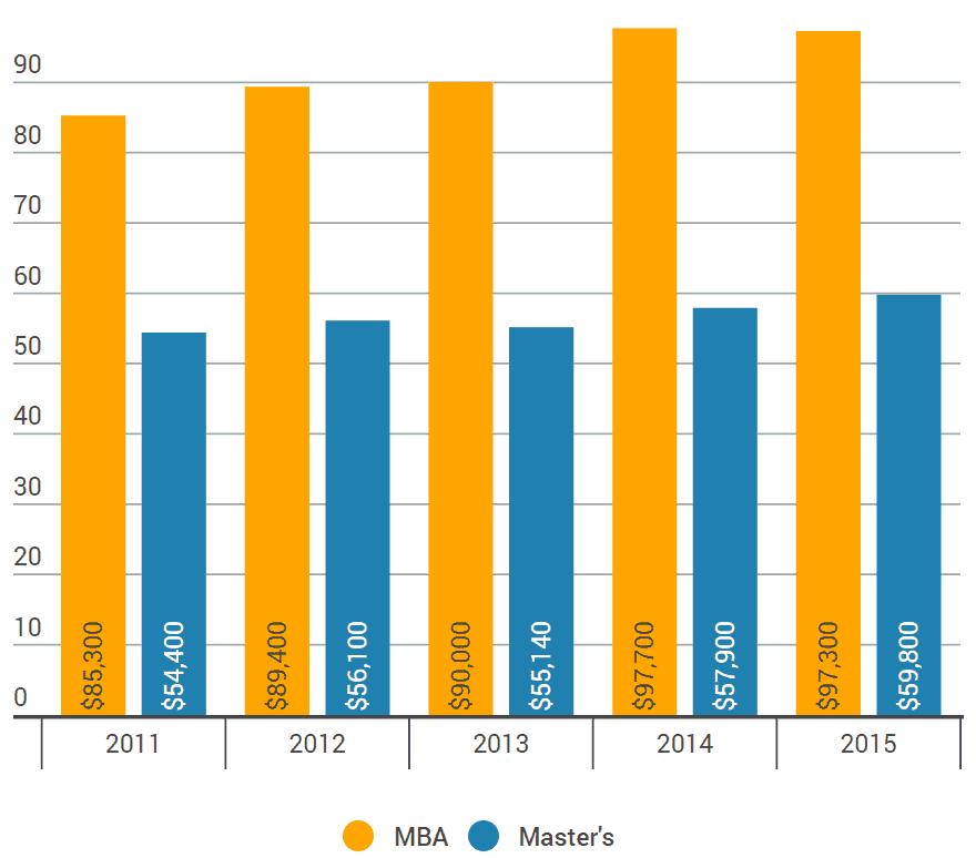 MBA_vs_masters_salaries
