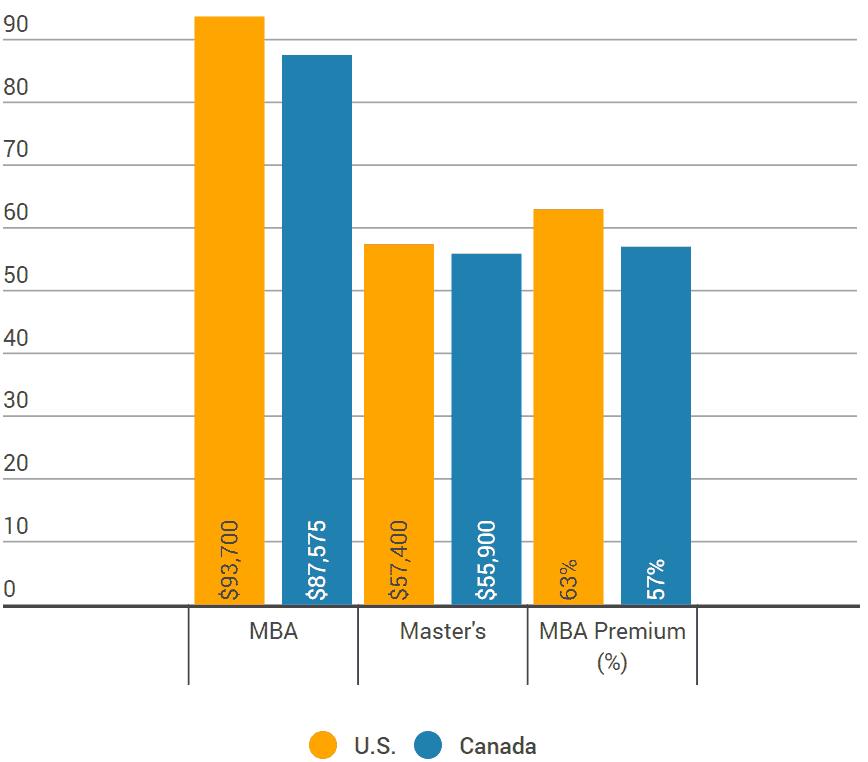MBA_vs_masters_salaries_2011-2015