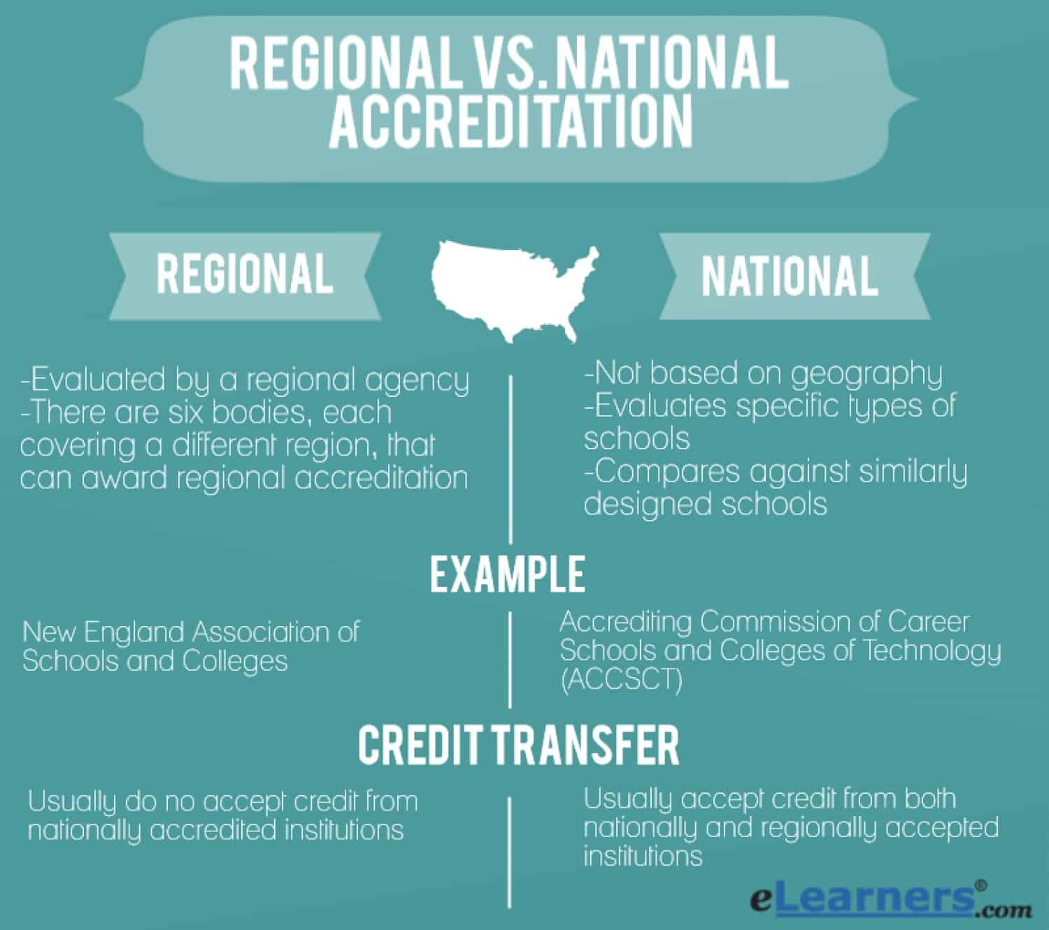 national accredited agencies