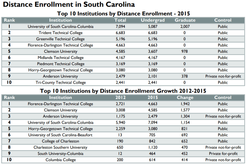 online_education_data_south_carolina